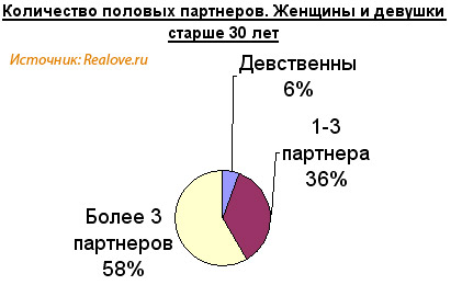 http://www.realove.ru/upload/UserFiles/graph023.jpg